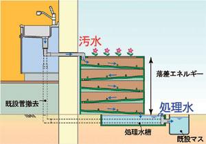 http://niwashigoto-hiroba.com/blog/2013/11/29/page_07_01.jpg